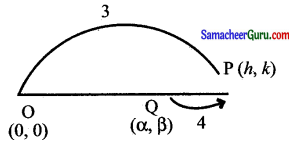 Samacheer Kalvi 11th Maths Solutions Chapter 6 இருபரிமாண பகுமுறை வடிவியல் Ex 6.1 16