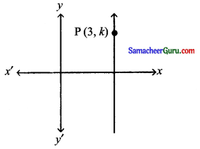 Samacheer Kalvi 11th Maths Solutions Chapter 6 இருபரிமாண பகுமுறை வடிவியல் Ex 6.1 2