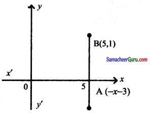 Samacheer Kalvi 11th Maths Solutions Chapter 6 இருபரிமாண பகுமுறை வடிவியல் Ex 6.1 20