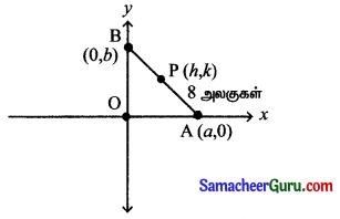 Samacheer Kalvi 11th Maths Solutions Chapter 6 இருபரிமாண பகுமுறை வடிவியல் Ex 6.1 4