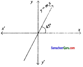 Samacheer Kalvi 11th Maths Solutions Chapter 6 இருபரிமாண பகுமுறை வடிவியல் Ex 6.4 23