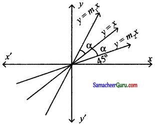 Samacheer Kalvi 11th Maths Solutions Chapter 6 இருபரிமாண பகுமுறை வடிவியல் Ex 6.4 8
