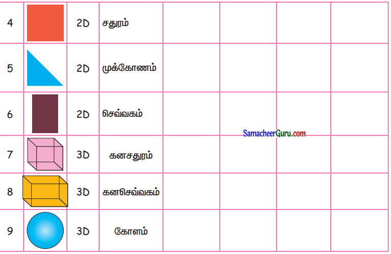 Samacheer Kalvi 3rd Maths Guide Term 1 Chapter 1 வடிவியல் 10