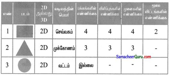 Samacheer Kalvi 3rd Maths Guide Term 1 Chapter 1 வடிவியல் 11