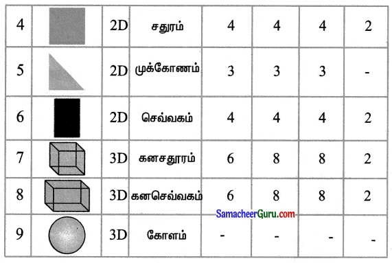 Samacheer Kalvi 3rd Maths Guide Term 1 Chapter 1 வடிவியல் 12