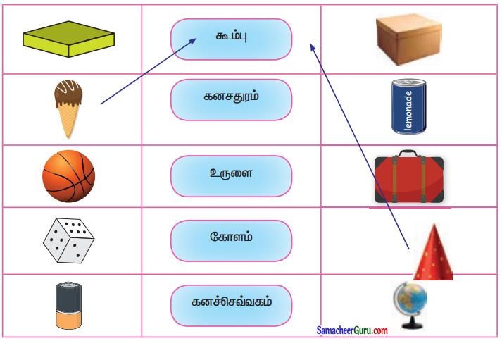 Samacheer Kalvi 3rd Maths Guide Term 1 Chapter 1 வடிவியல் 13