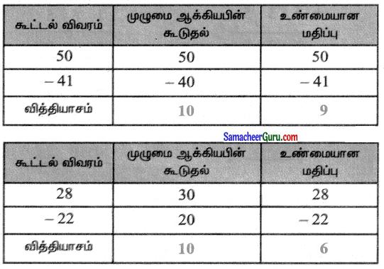 Samacheer Kalvi 3rd Maths Guide Term 1 Chapter 2 எண்கள் 113