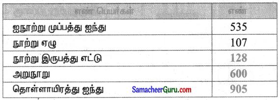 Samacheer Kalvi 3rd Maths Guide Term 1 Chapter 2 எண்கள் 17