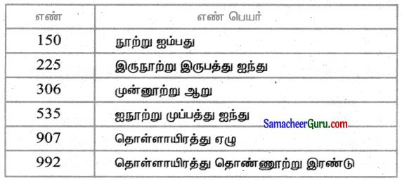 Samacheer Kalvi 3rd Maths Guide Term 1 Chapter 2 எண்கள் 19