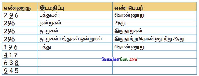 Samacheer Kalvi 3rd Maths Guide Term 1 Chapter 2 எண்கள் 22
