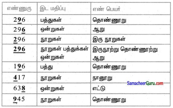 Samacheer Kalvi 3rd Maths Guide Term 1 Chapter 2 எண்கள் 23