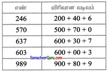Samacheer Kalvi 3rd Maths Guide Term 1 Chapter 2 எண்கள் 27