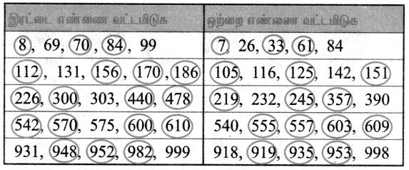 Samacheer Kalvi 3rd Maths Guide Term 1 Chapter 2 எண்கள் 39