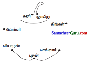 Samacheer Kalvi 3rd Maths Guide Term 1 Chapter 5 காலம் 13