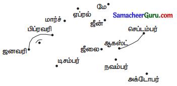 Samacheer Kalvi 3rd Maths Guide Term 1 Chapter 5 காலம் 15