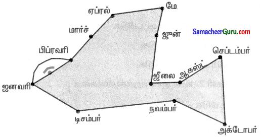 Samacheer Kalvi 3rd Maths Guide Term 1 Chapter 5 காலம் 16