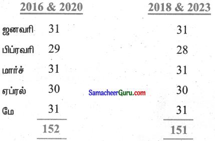Samacheer Kalvi 3rd Maths Guide Term 1 Chapter 5 காலம் 24