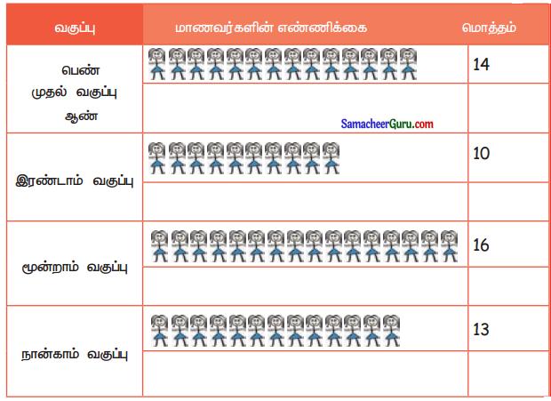 Samacheer Kalvi 3rd Maths Guide Term 1 Chapter 6 தகவல் செயலாக்கம் 23