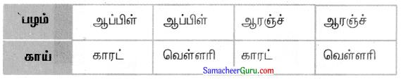 Samacheer Kalvi 3rd Maths Guide Term 1 Chapter 6 தகவல் செயலாக்கம் 3