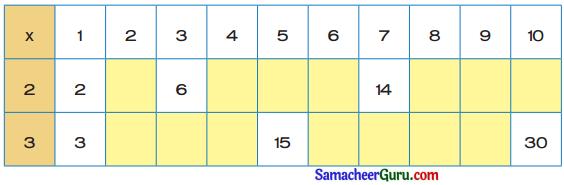 Samacheer Kalvi 3rd Maths Guide Term 2 Chapter 1 எண்கள் 14