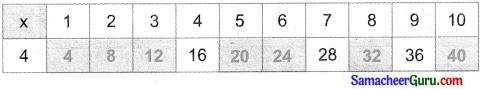 Samacheer Kalvi 3rd Maths Guide Term 2 Chapter 1 எண்கள் 19