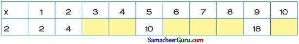 Samacheer Kalvi 3rd Maths Guide Term 2 Chapter 1 எண்கள் 8