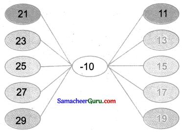 Samacheer Kalvi 3rd Maths Guide Term 2 Chapter 5 தகவல் செயலாக்கம் 10