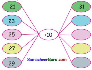 Samacheer Kalvi 3rd Maths Guide Term 2 Chapter 5 தகவல் செயலாக்கம் 7
