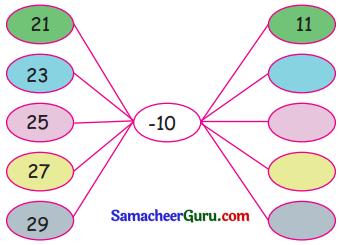 Samacheer Kalvi 3rd Maths Guide Term 2 Chapter 5 தகவல் செயலாக்கம் 8