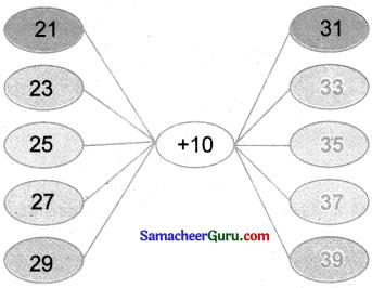 Samacheer Kalvi 3rd Maths Guide Term 2 Chapter 5 தகவல் செயலாக்கம் 9
