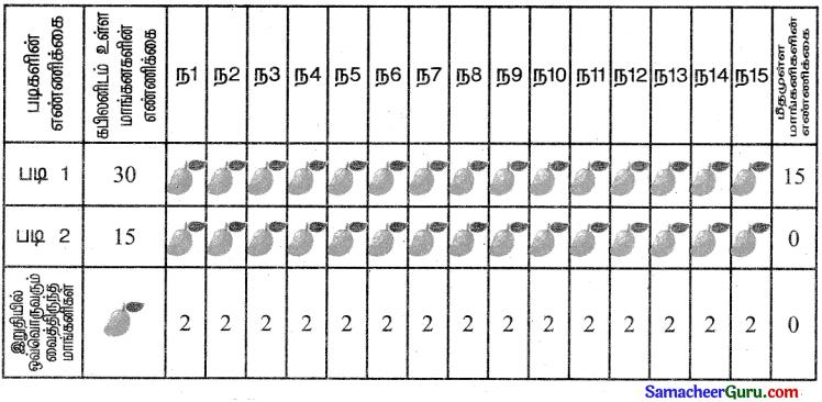 Samacheer Kalvi 3rd Maths Guide Term 3 Chapter 2 எண்கள் 2