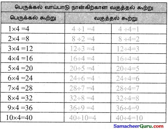 Samacheer Kalvi 3rd Maths Guide Term 3 Chapter 2 எண்கள் 26