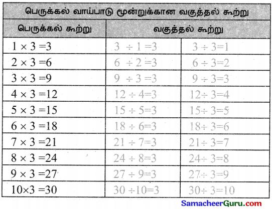 Samacheer Kalvi 3rd Maths Guide Term 3 Chapter 2 எண்கள் 27