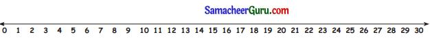 Samacheer Kalvi 3rd Maths Guide Term 3 Chapter 2 எண்கள் 3