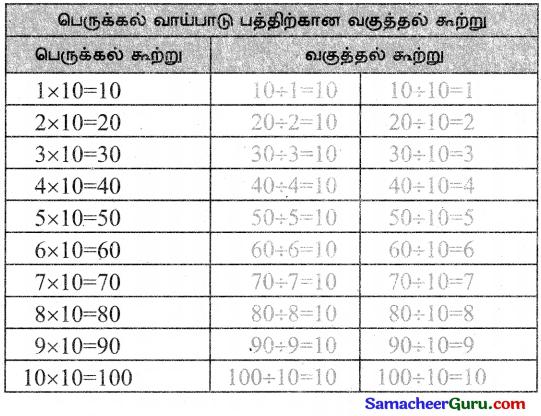 Samacheer Kalvi 3rd Maths Guide Term 3 Chapter 2 எண்கள் 32
