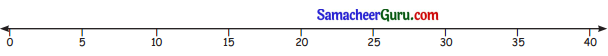 Samacheer Kalvi 3rd Maths Guide Term 3 Chapter 2 எண்கள் 8