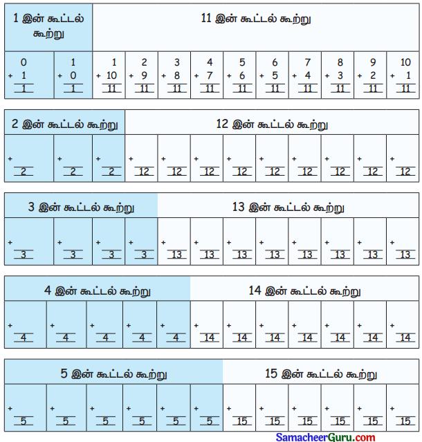 Samacheer Kalvi 3rd Maths Guide Term 3 Chapter 3 அமைப்புகள் 12
