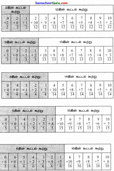 Samacheer Kalvi 3rd Maths Guide Term 3 Chapter 3 அமைப்புகள் 14