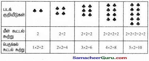 Samacheer Kalvi 3rd Maths Guide Term 3 Chapter 3 அமைப்புகள் 21
