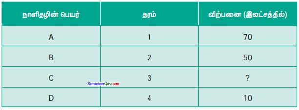 Samacheer Kalvi 6th Maths Guide Term 1 Chapter 1 எண்கள் Ex 1.2 2