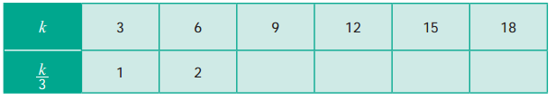 Samacheer Kalvi 6th Maths Guide Term 1 Chapter 2 இயற்கணிதம் - ஓர் அறிமுகம் Ex 2.2 1