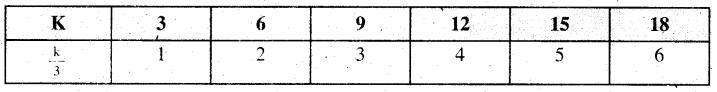 Samacheer Kalvi 6th Maths Guide Term 1 Chapter 2 இயற்கணிதம் - ஓர் அறிமுகம் Ex 2.2 2