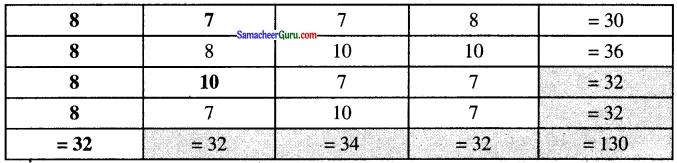 Samacheer Kalvi 6th Maths Guide Term 1 Chapter 2 இயற்கணிதம் - ஓர் அறிமுகம் Ex 2.3 2