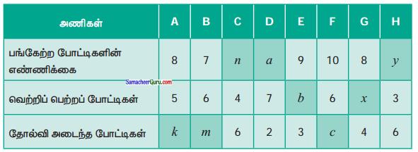 Samacheer Kalvi 6th Maths Guide Term 1 Chapter 2 இயற்கணிதம் - ஓர் அறிமுகம் Ex 2.3 3