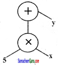 Samacheer Kalvi 6th Maths Guide Term 2 Chapter 5 தகவல் செயலாக்கம் Ex 5.1 13