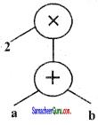 Samacheer Kalvi 6th Maths Guide Term 2 Chapter 5 தகவல் செயலாக்கம் Ex 5.1 15