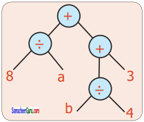 Samacheer Kalvi 6th Maths Guide Term 2 Chapter 5 தகவல் செயலாக்கம் Ex 5.1 23