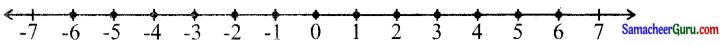 Samacheer Kalvi 6th Maths Guide Term 3 Chapter 2 முழுக்கள் Ex 2.2 1