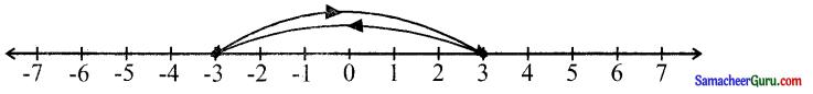 Samacheer Kalvi 6th Maths Guide Term 3 Chapter 2 முழுக்கள் Ex 2.2 2