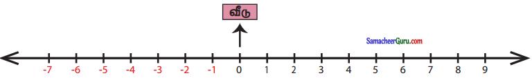 Samacheer Kalvi 6th Maths Guide Term 3 Chapter 2 முழுக்கள் Ex 2.2 9